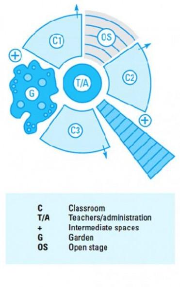 دیاگرام مدرسه - دیاگرام طراحی مدارس