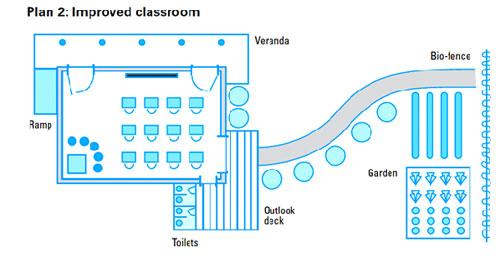 پلان مدرسه - پلان فضاهای آموزشی - نقشه مدرسه